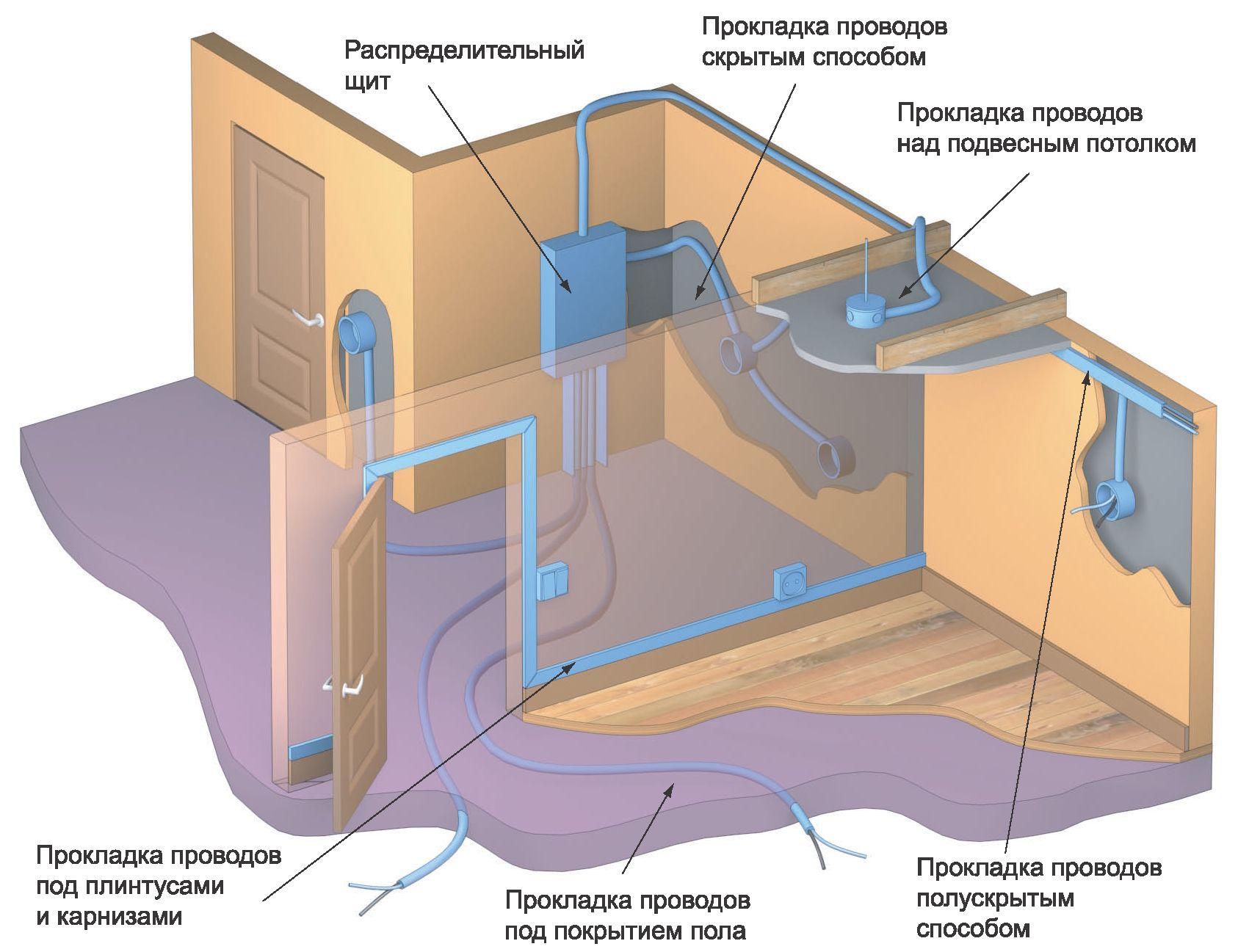 схема прокладки электропроводку